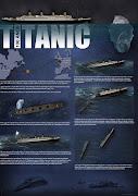 Infografía sobre el Hundimiento del Titanic (RMS Titanic)