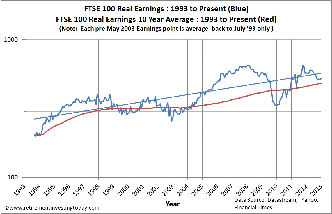 FTSE100 Real Earnings