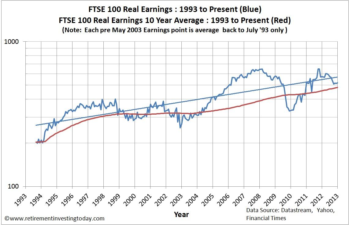 FTSE100 Real Earnings