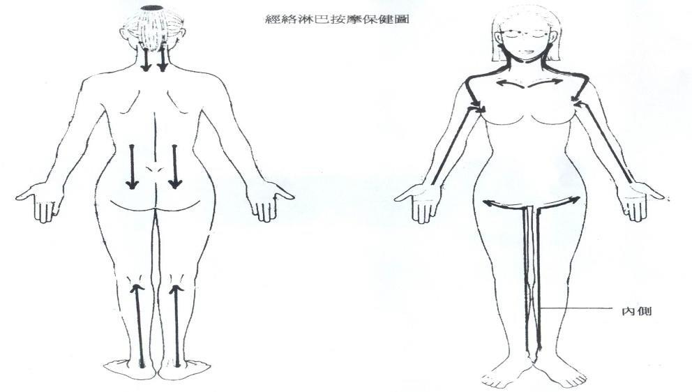 how to use nuskin galvanic spa with chinese pressure point