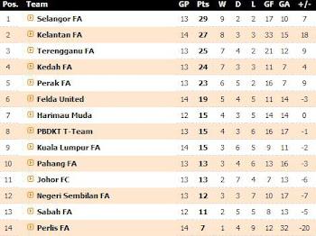 Tahniah The Red Warriors - tangga ke 2 Liga Super dgn 27 Mata.