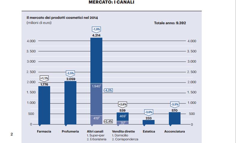 mercato cosmetico, canali distribuzione mercato cosmetico, cosmetica italia, cosmoprof,