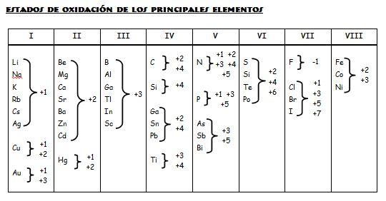 tabla periodica de los elementos quimicos estado de oxidacion choice tabla periodica de los elementos estados - Tabla Periodica De Los Elementos Quimicos Estado De Oxidacion