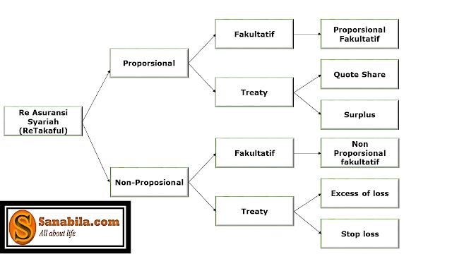 Bentuk-Bentuk dari Reasuransi Syariah (Retakaful)