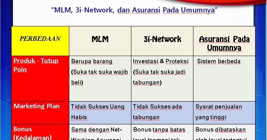 Image Result For Perbedaan I Network Dengan Mlm