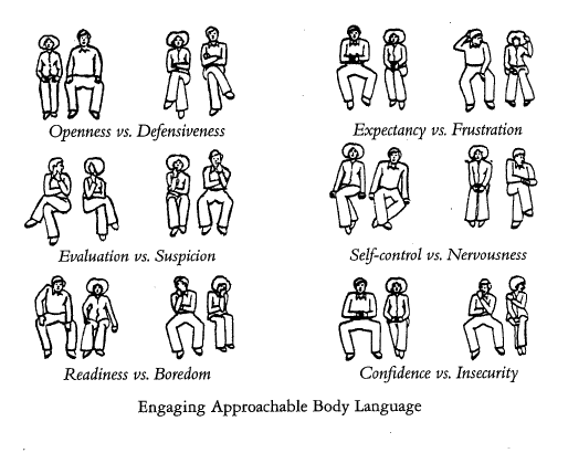role of body language If you ever had doubts - the importance of body language in communication summarized in a few compact points part 1.