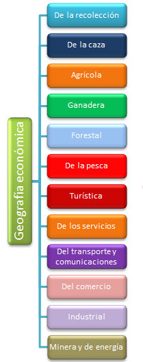 Geografia Economica Unidad I Campo De La Geografia Economica