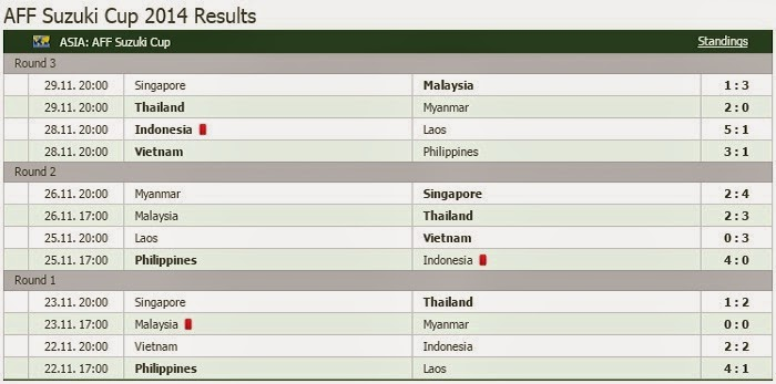 ... dalam kumpulan A dan B bagi setiap pasukan di AFF Suzuki Cup 2014