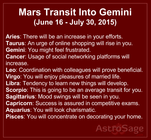 Mars transit in Gemini will change your fate in one or the other way.
