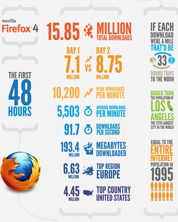 Firefox 4 stats