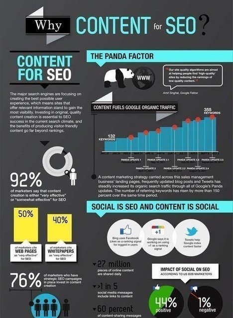Why Content for SEO ?