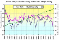 Arthur Rrsch carbon dioxide temperature cherrypick on El Nino La Nina