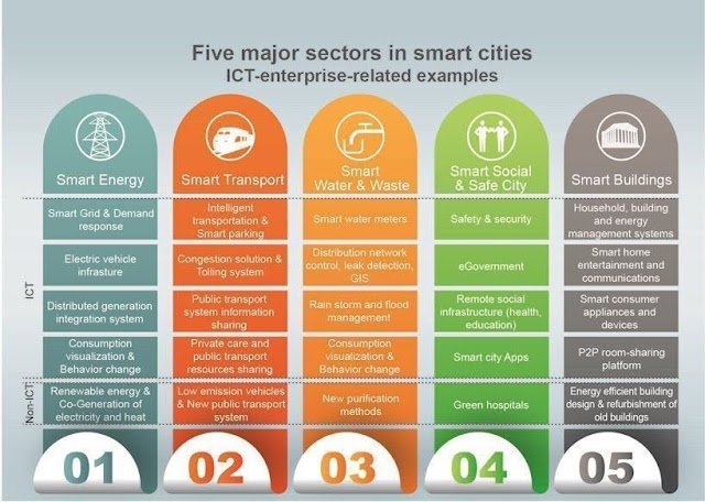 5 sektor utama dalam Smart City