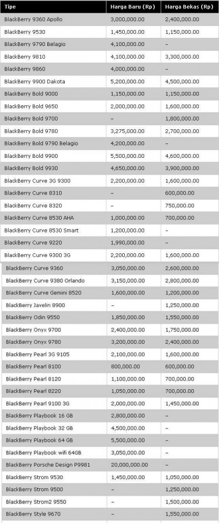Daftar Harga Blackberry Juli 2012