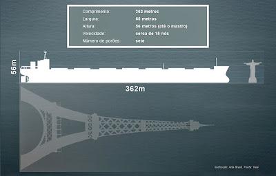 dados do maior navio graneleiro do mundo
