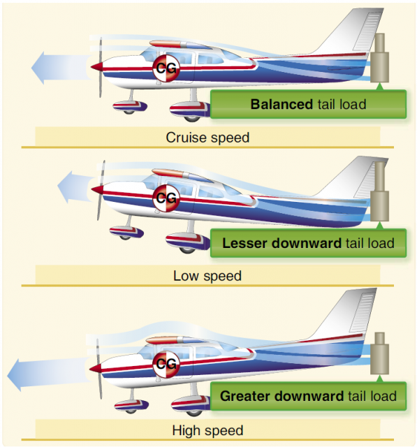understanding how a jet aircraft lifts its heavy weight Airplanes are very heavy, so it may seem strange that they are able to lift off of   both newton and bernoulli's studies work together to explain how airplanes fly   the weight of the airplane determines how much lift and thrust it takes to get it.