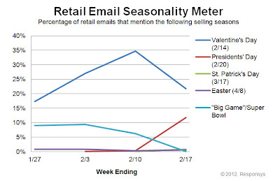 Click to view the Feb. 17, 2012 Retail Email Seasonality Meter larger