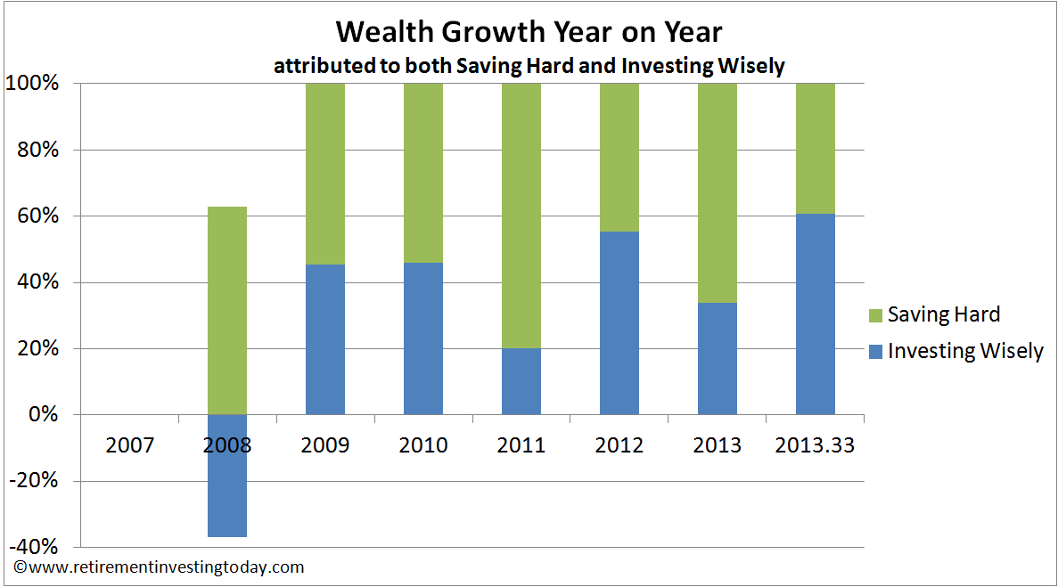 Wealth Growth Year on Year attributed to both Saving Hard and Investing Wisely