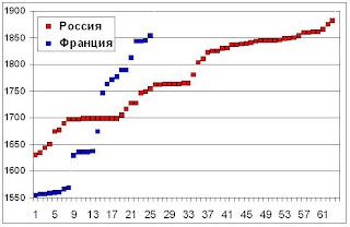 http://4.bp.blogspot.com/-QFTBB7oWPGc/TwmbGj9S-fI/AAAAAAAAALQ/qgvAjSOsCNU/s320/0010+France+Russia.JPG