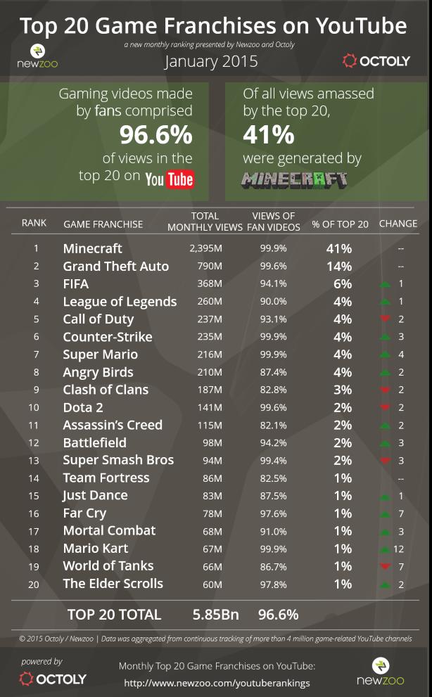 Daftar Game yang Paling Populer di Youtube