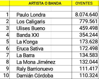 Las diez cuentas cordobesas de artistas activos con mas oyentes mensuales en Spotify (15/07/18)