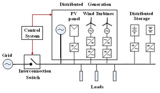 Energi terbarukan microgrid harus mampu mensupply beban local dengan pembangkitnya sendiri karena pada kondisi ini jaringan listrik tidak bisa membantu ccuart Gallery