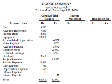 Need help with your Accounting homework?: Exercise Goode Company