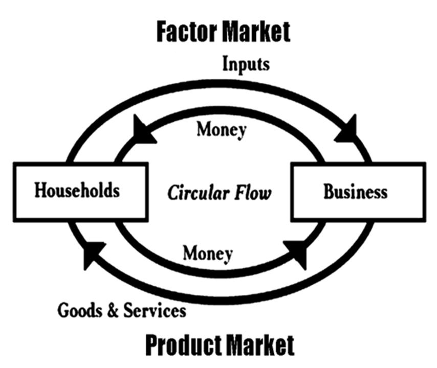 Social studies source materials circular flow diagram the circular flow diagram divides the economy into two sectors one concerned with producing goods and services and the other with consuming them ccuart Images