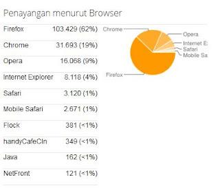 data pengguna browser tertentu di waroeng coffee