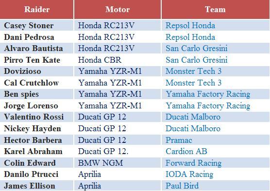 Jadwal MotoGP 2012 Trans7 Terbaru Lengkap