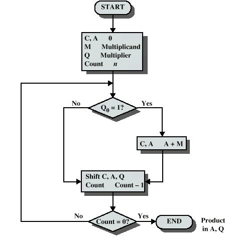 Computer Organization  U0026 Architecture  Computer Arithmetic  Integer Arithmetic