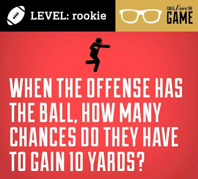 When the offense has the ball, how many chances do they have to gain 10 yards?