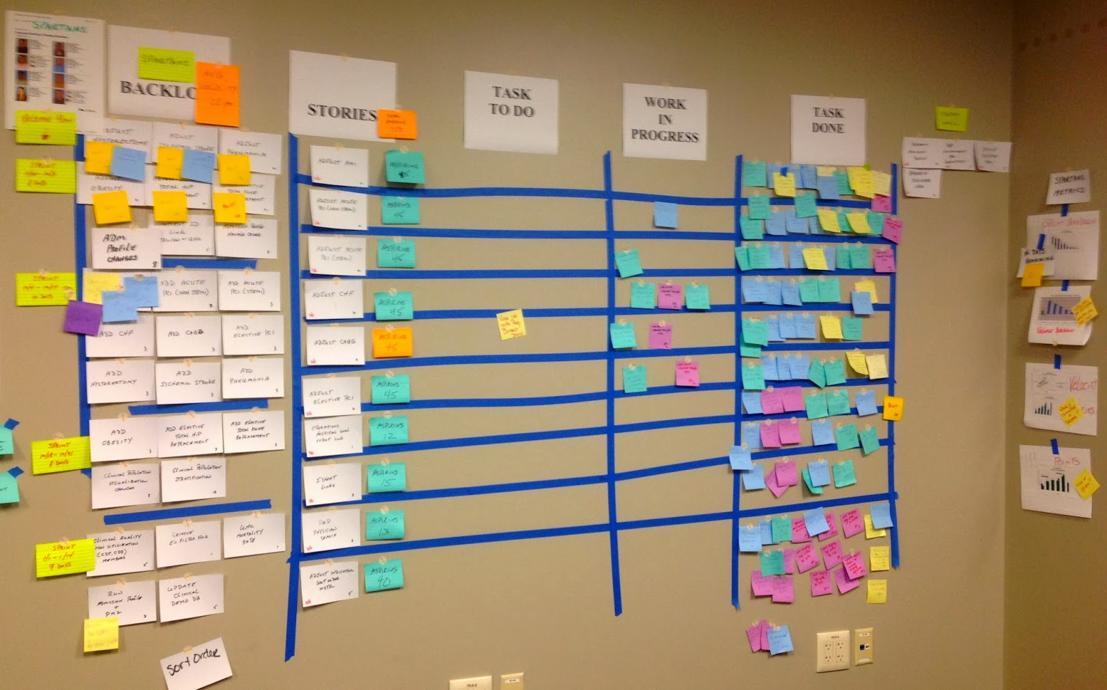 Elements Of An Effective Scrum Task Board
