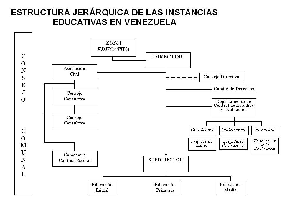 liderazgo directivo desempeno docente venezuela:
