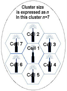 A cluster is a group of cells