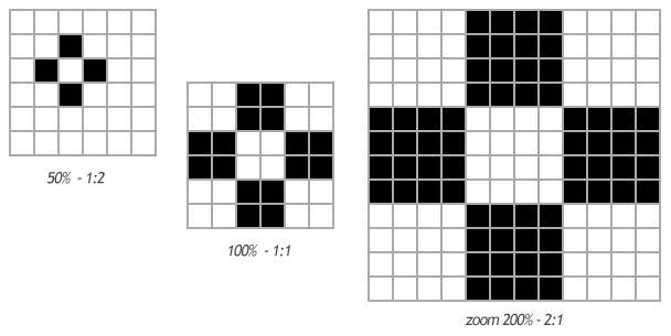 exemple taux de zoom 50-100-200