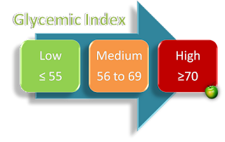 glisemik index