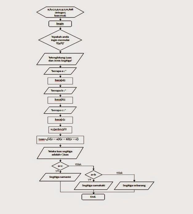 Habibatul ulumiyyah masdar 2015 kalian pasti sudah tahu bukan apa itu flowchart flowchart merupakan diagram alir yg disusun menurut logika untuk mnyelesaikan sesuatu ccuart Choice Image