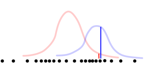 Drawing Vertical Lines In Html : Real gl gaussian mixture modeling tutorial
