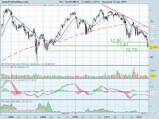 analisis tecnico de-telefonica-a 16 de abril de 2012