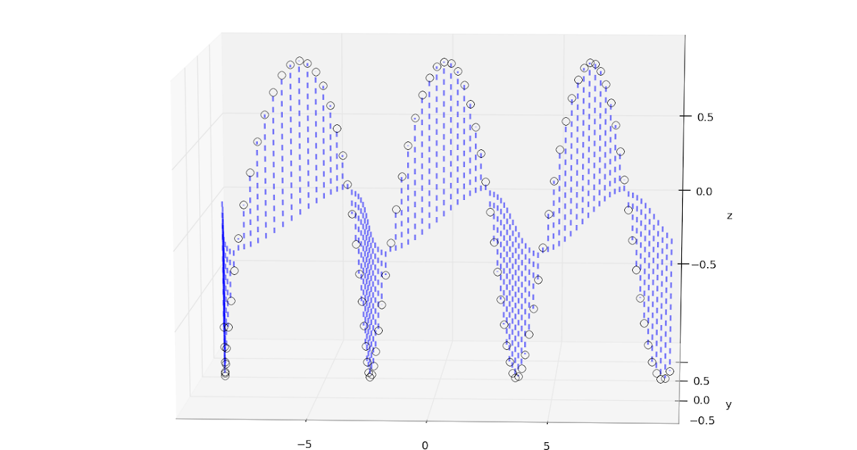 The Glowing Python 3d Stem Plot
