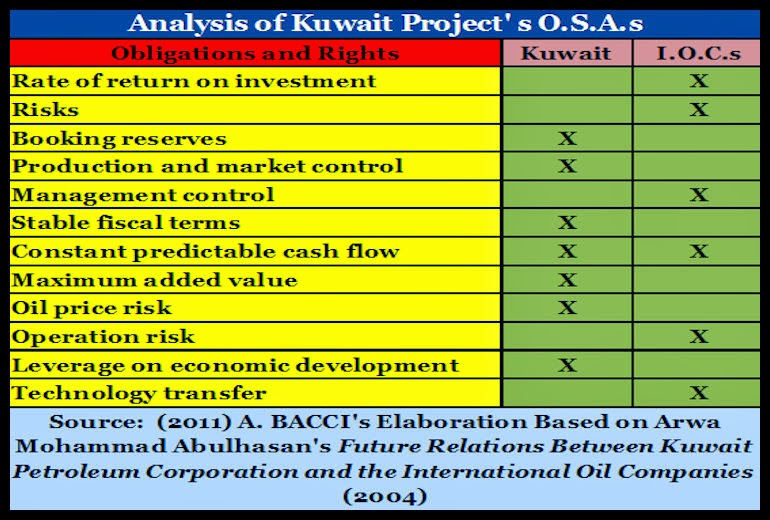 BACCI-Kuwait-Oil-and-Gas-Contractual-Framework-and-the-Development-of-a-Modern-Natural-Gas-Industry-9-Dec-2011