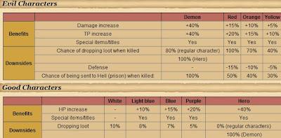 Runes of Magic PK