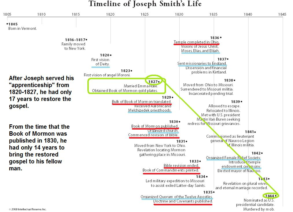1 11 john smith study guide Unit 10, day 1: luke 5-new testament study guide for home-study seminary students  1–11 peter, james, and john are called by the lord to become fishers of men.