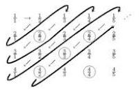 Teorema: Cardinalidad (Q)=Cardinalidad (N). Demostración: