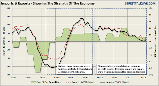 Imports, Exports, GDP Growth Suggest Q1 Recession - chart