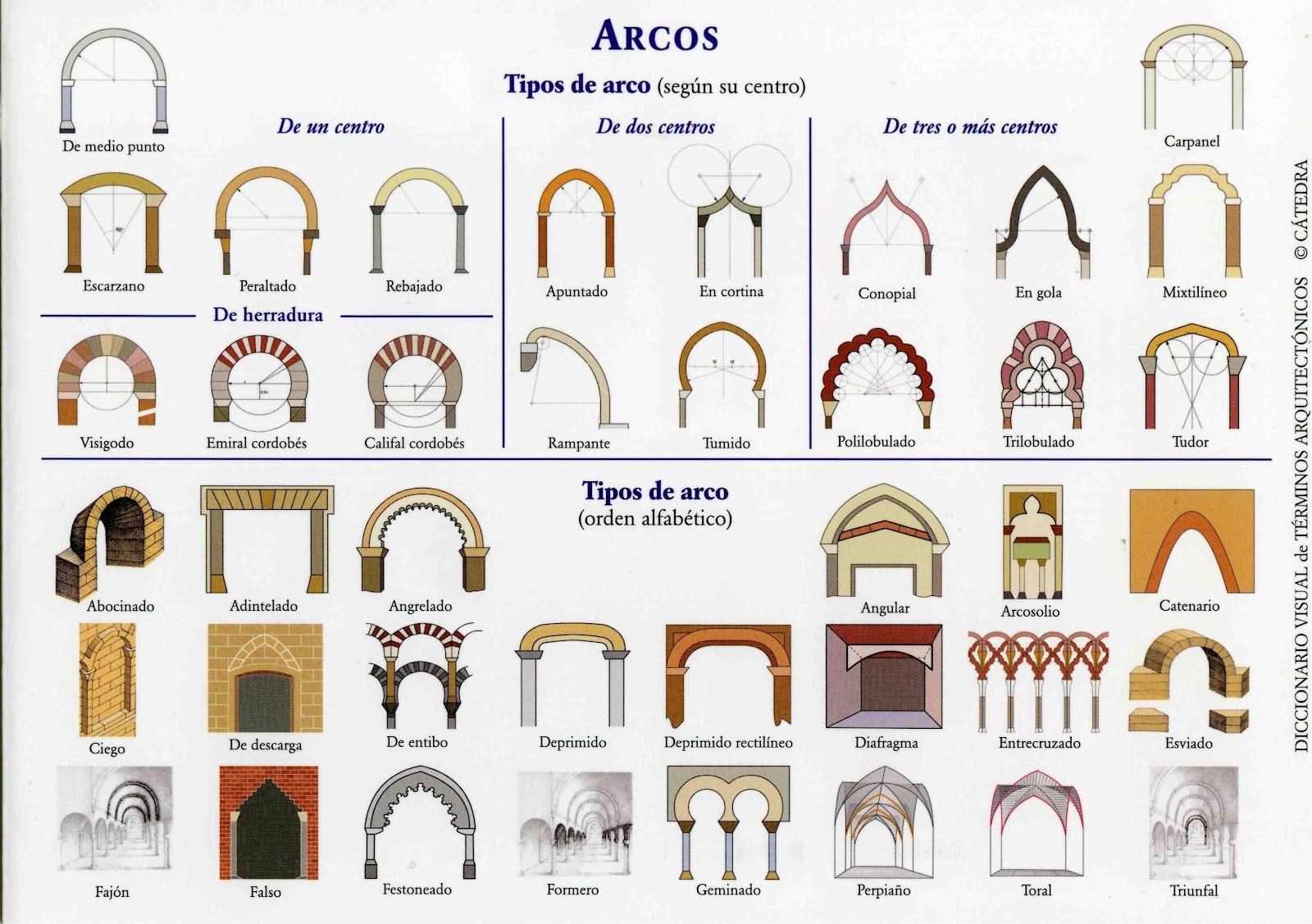 Aprendiendo estudiando arcos arquitectura y catedrales for Tipos de cielorrasos para casas