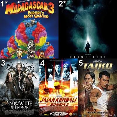 Malaysia movie box office, movie