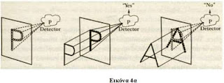 Πως λειτουργεί ο Νους, αντίληψη - σχήματα