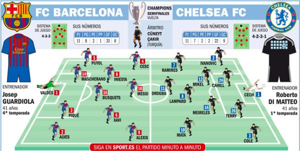 Barca Vs Chelsea (Hidup Mati di Camp Nou)